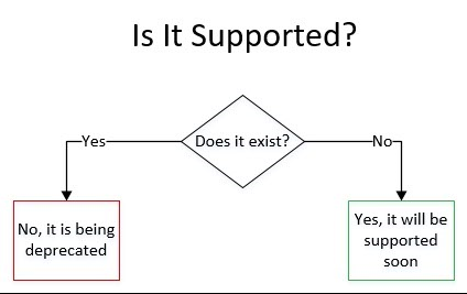 is-is-supported