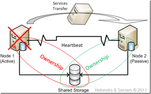 cluster-ownership